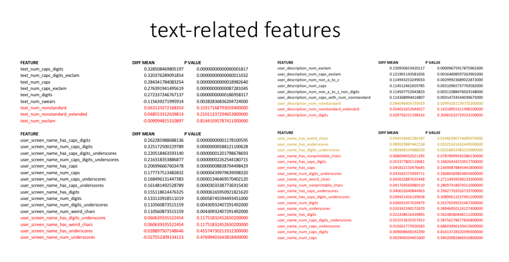 text_related_features