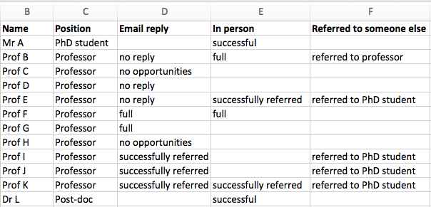 Table of replies to my emails about summer research