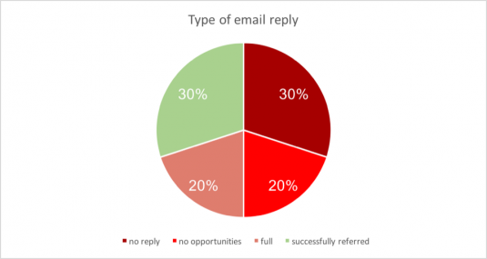 email_reply_types_cover_photo_scaled