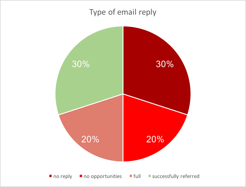 Chart showing type of email reply